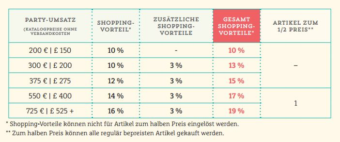 Tabelle_Shoppingvorteil